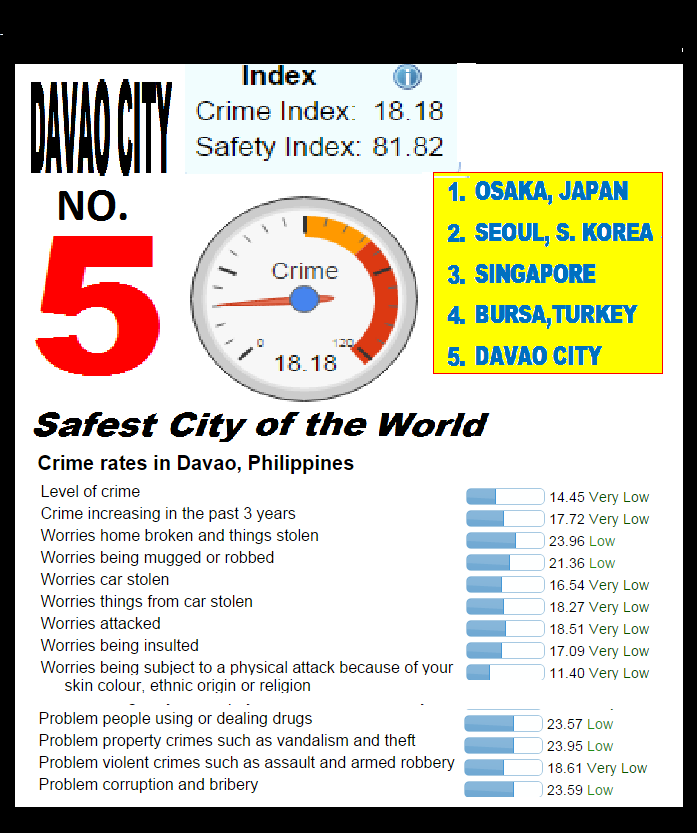 davao-crime-index